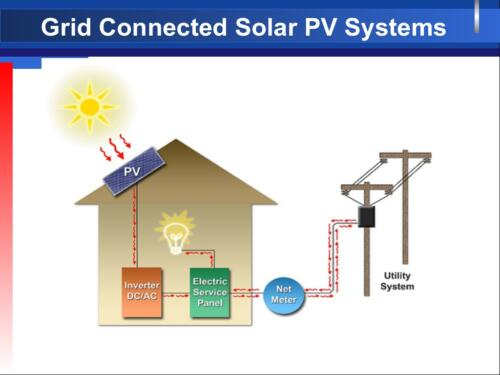 Grid Connected Solar PV Systems