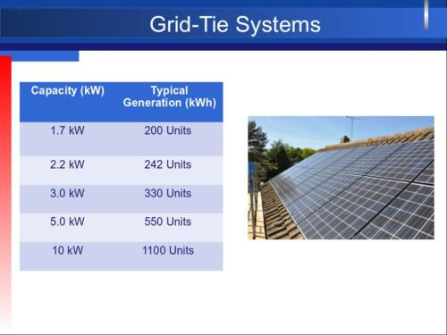 Grid-Tie Systems